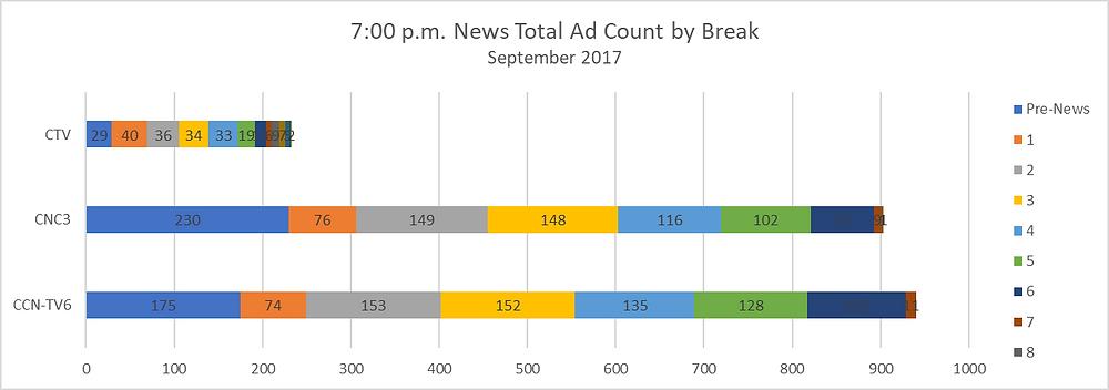 Media InSite Ltd: News Total Ad Count by Break