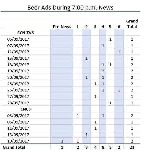Media InSite Ltd - Beer Ads During 7.00 pm News.