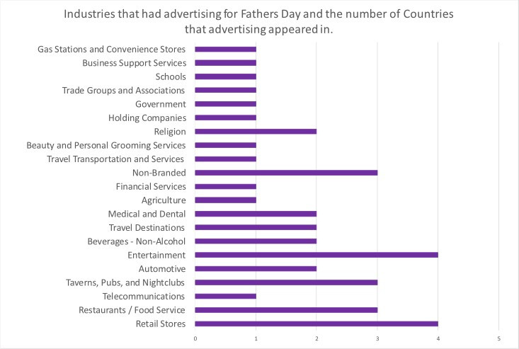 What can advertising trends reveal about Dads in Barbados, Grenada, Guyana and Trinidad & Tobago?