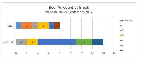 Media InSite Ltd - Beer ad Count by Break.