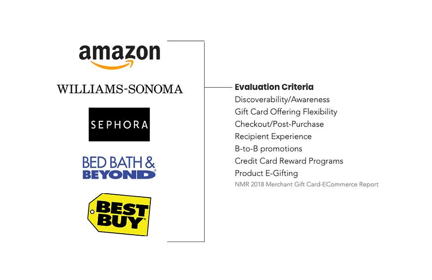 Top E-Gift Card Evaluation