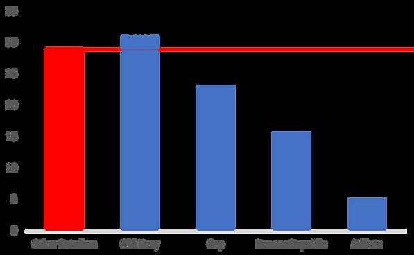 Gap Giftable Chart.png