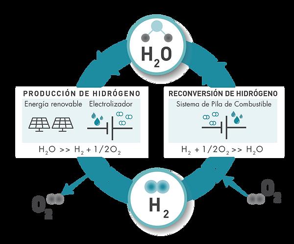 schema H2O_esp-01.png