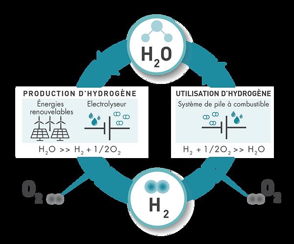 schema H2O_fr-01.png