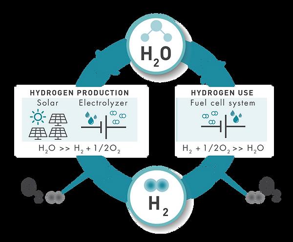 schema H2O-01.png