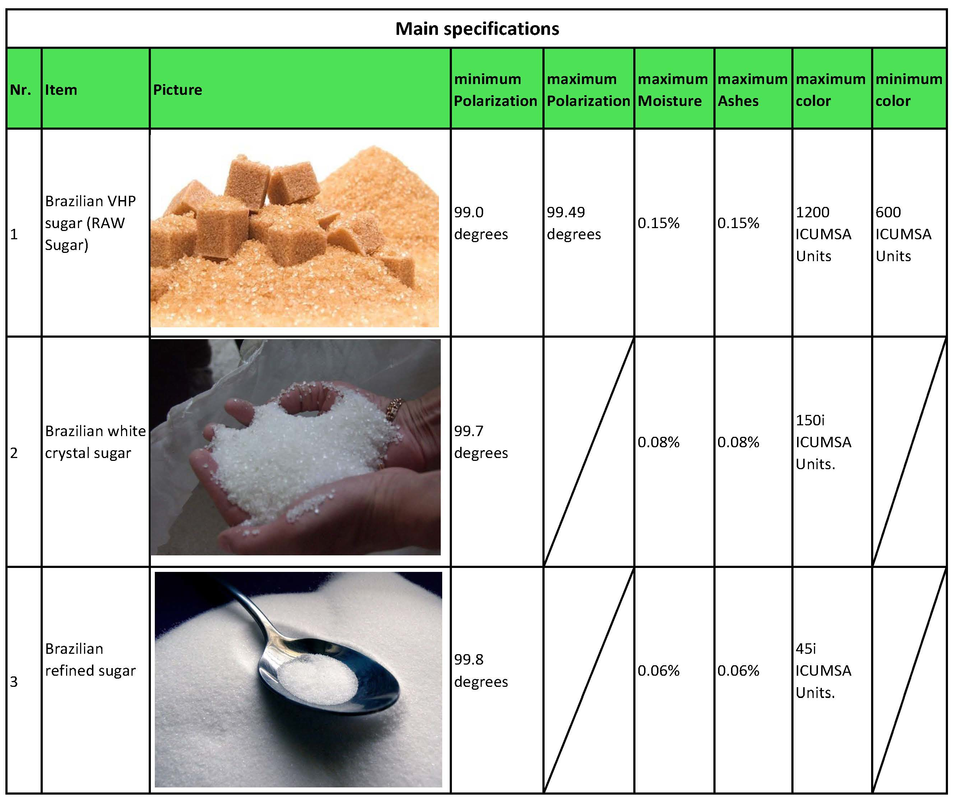 www brazilsugargroup com Official Site   Refined Sugar Suppliers