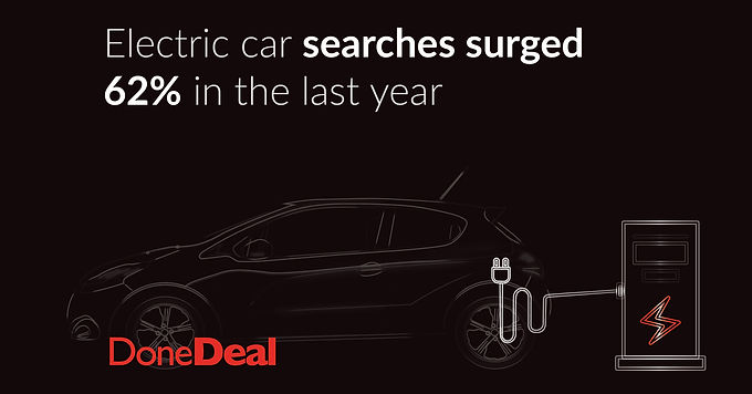Searches surge 62% for Electric and Hybrid Cars