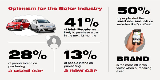 Optimism For The Motor Industry