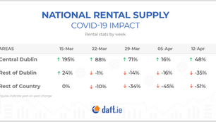 The Covid-19 crisis causes changes to rental supply across the country