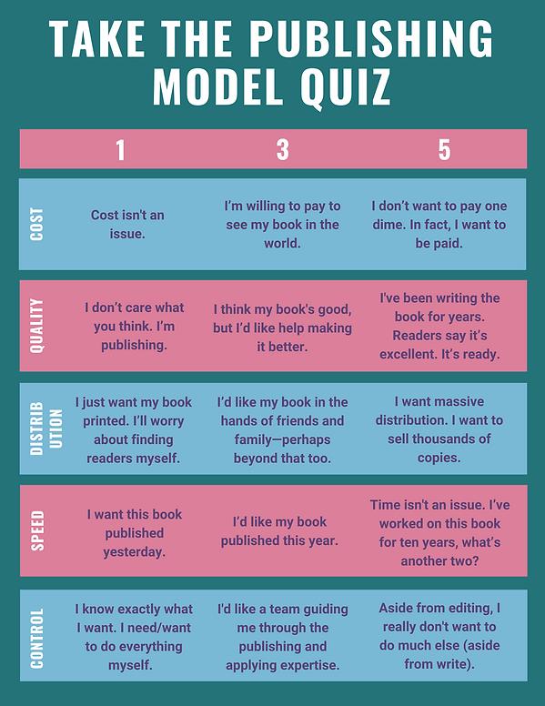 Publishing Model Quiz