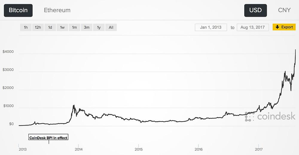Bitcoin price in Dollar since inception