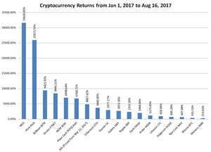 Various alt coins and their returns in 2017 in %
