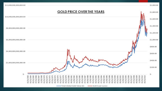 Gold's past seems to be Bitcoin's future..!!