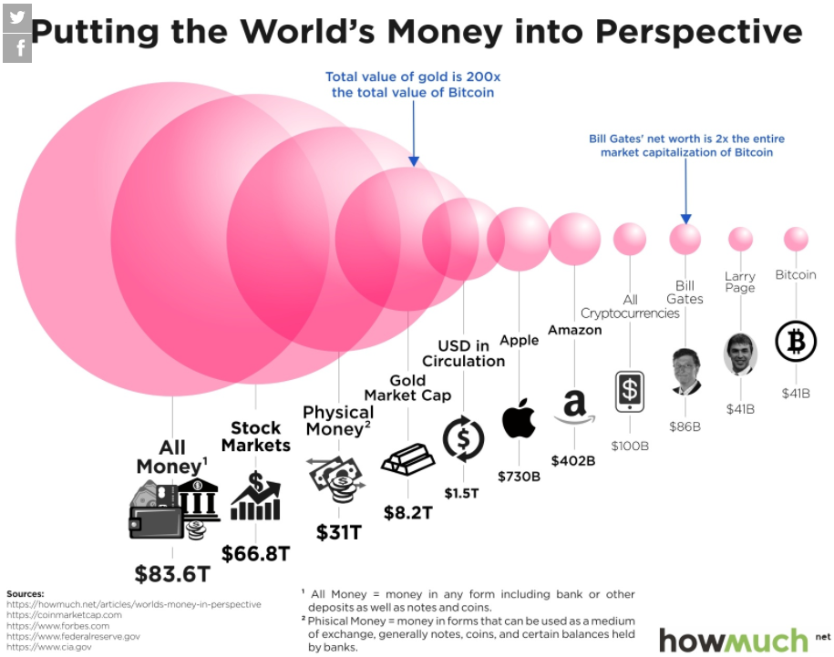 Global money concentration.