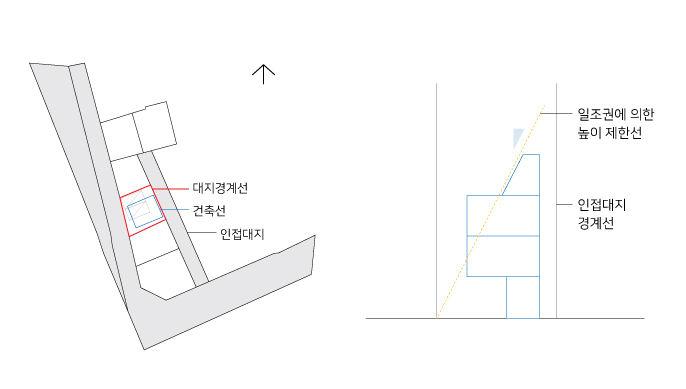 법규모검토_토지현황.jpg