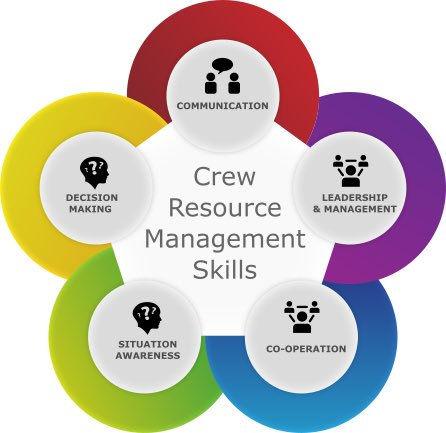 Basisopleiding Crew Resource Management