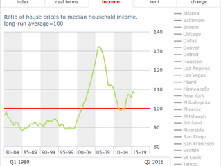 The Home Prices of Today vs Prices of Yesteryear