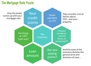 How Are Mortgage Rates Determined?