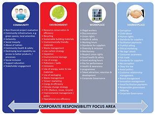 CSR Diagram