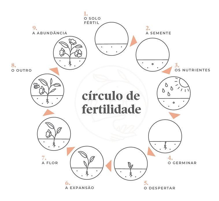 circulo_fertilidade-01.jpg