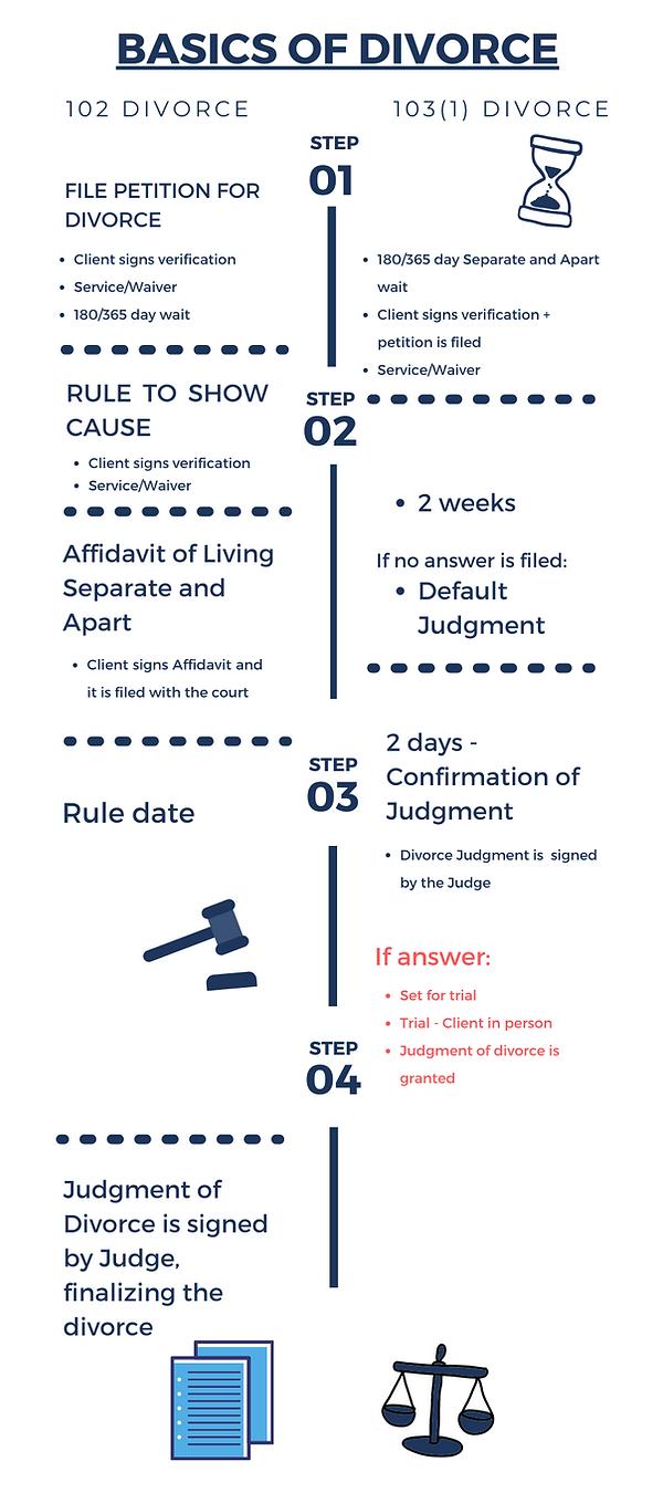 Basics of Divorce - 102 + 103 (1).png
