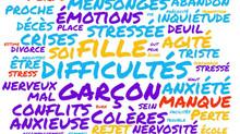 Motifs de consultation : nuage de mots clés