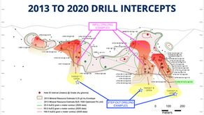 A Beginner's Guide To Interpreting Drill Results
