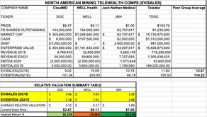 Updated Telehealth Comps (JNH, DOC, WELL)