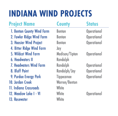 rev_separate page_Wind Projects Key.png
