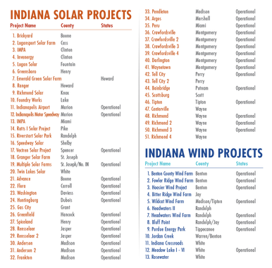 rev_use this_Wind and Solar Projects Key
