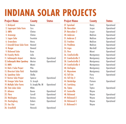 rev_separate page_Solar Projects Key.png