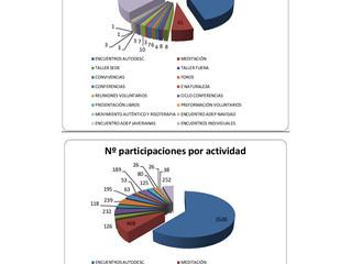 Datos Estadísticos ONG ADA 2015
