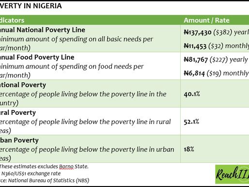 How to Identify a Poor Nigerian: Here are 3 Things You Need to Know about the New NBS Poverty Data