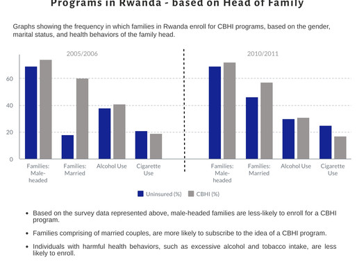 How Community-Based Health Insurance (CBHI) Programs are Helping to Reduce Poverty in Africa