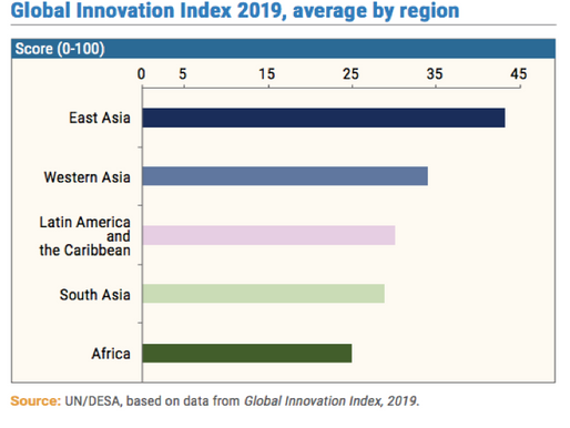 African Businesses Need to Invest more in Innovation. Here's Why!