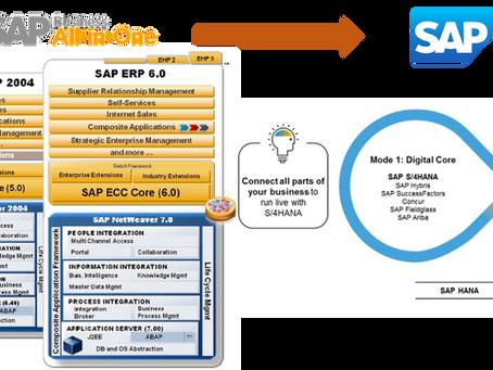 ¿Por qué hacer AHORA una migración o Conversión de SAP ECC a SAP S/4HANA?