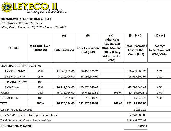 ZZ February 2021 Rate Schedule Breakdown