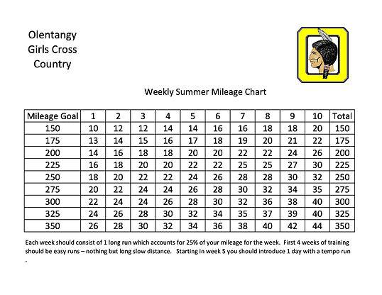Summer mileage goals 2021.jpg