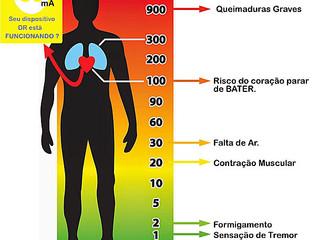 Efeito do Choque Elétrico no corpo Humano