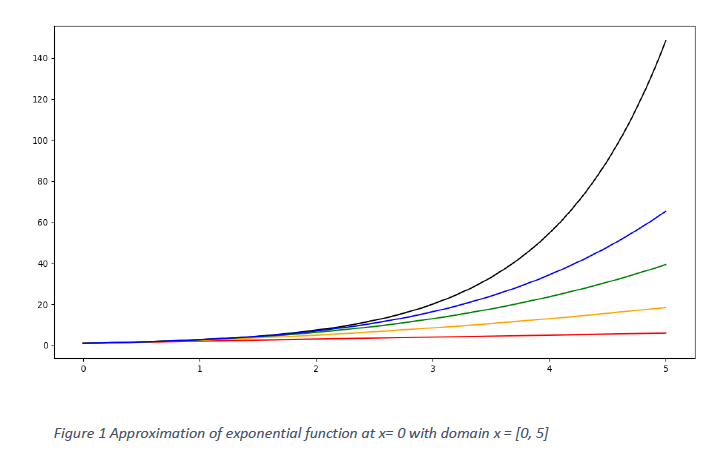 Taylor's Series Approximation of exponential function