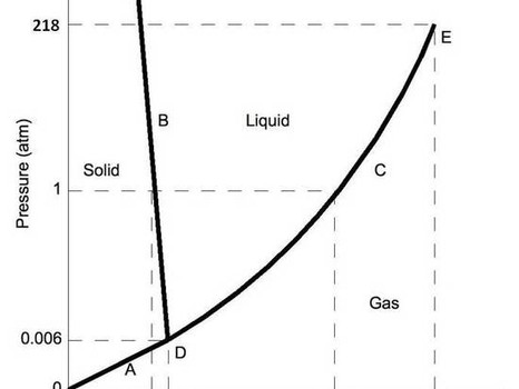 Solids, Liquids, and Gases: The only states of matter?