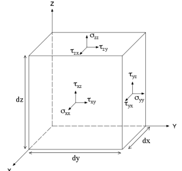 The Fundamentals of Shear Stress and Flow Dynamics