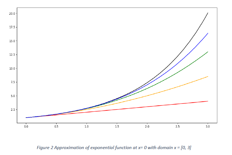Taylor's Series Approximation for exponential functions