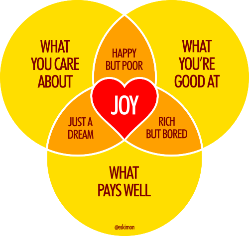 thejoychart-dowhatyoulove.png