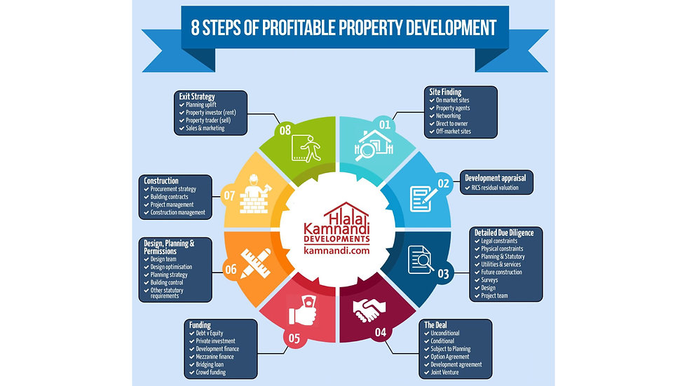 Property Development Value Chain.jpg