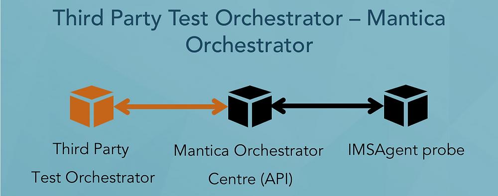 Mantica Orchestrator Centre
