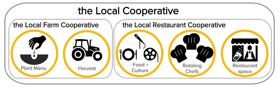 the Local Co-op infographic (no motto).J