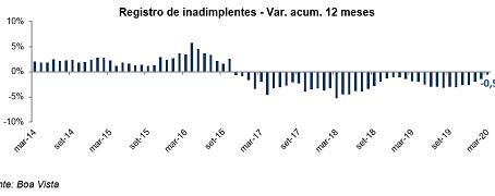 Inadimplência do consumidor sobe1,2% em março