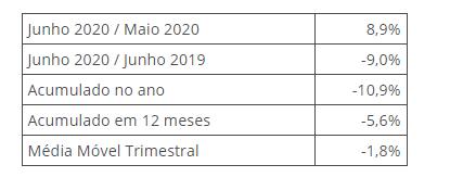 Produção industrial avança 8,9% em junho de 2020