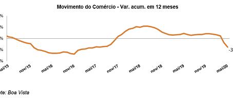Movimento do Comércio avança 9,9% em maio, diz Boa Vista